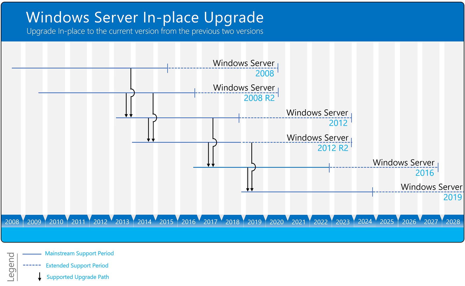 server upgrade path infographic